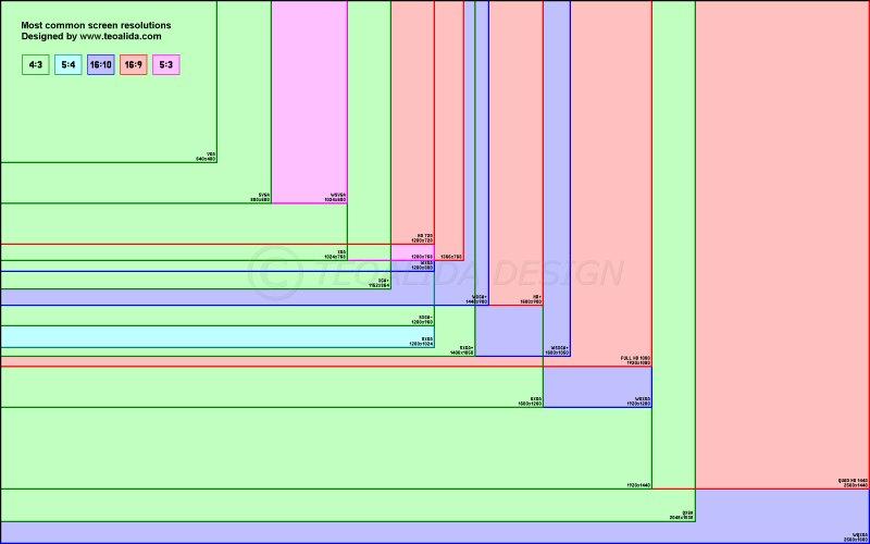 Hogy válasszuk ki a webáruházunk mögé illesztendő képet úgy, hogy minden képernyőn jól jelenjen meg?